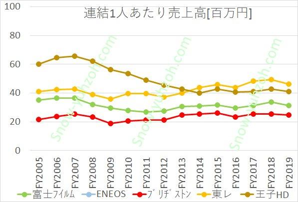 ENEOSを除く有機素材大手(富士フイルム、ブリヂストン、東レ、王子HD)の2005年度~2019年度までの自己資本比率推移の比較