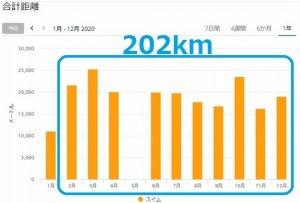5着目の水着での累積遊泳距離(Garmin swim2)