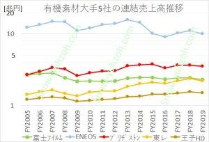 有機素材大手5社(富士フイルム、ENEOS、ブリヂストン、東レ、王子HD)の2005年度~2019年度までの連結総売上高推移の比較
