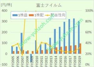 富士フイルムの2005年度~2019年度までの1株益・1株配当推移比較