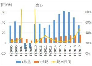 東レの2005年度~2019年度までの1株益・1株配当推移比較