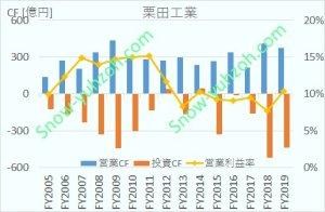 栗田工業における、2005年から2020年までの営業CF、投資CF、営業利益率推移を示した図。