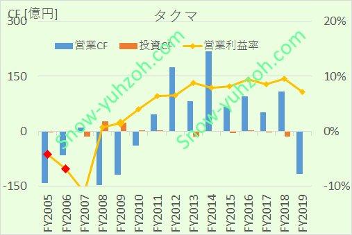 タクマにおける、2005年から2020年までの1株利益(EPS)、1株配、配当性向の推移を示した図。