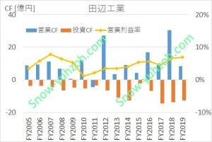 田辺工業における、2005年から2020年までの営業CF、投資CF、営業利益率推移を示した図。