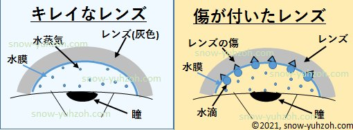 キズが付いたレンズがくもるメカニズムを示した図:傷を起点として大きな水滴が付着してくもる。