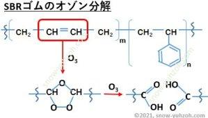 SBRゴムの科学構造式とオゾン分解によってパーオキサイドが生成してカルボン酸まで分解されるメカニズムを示した図。