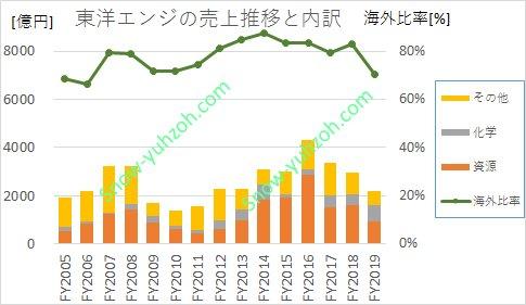 東洋エンジニアリングにおける、2005年から2020年までの事業内訳(石油化学などの資源、化学プラント、その他)と海外売上比率推移を示した図。