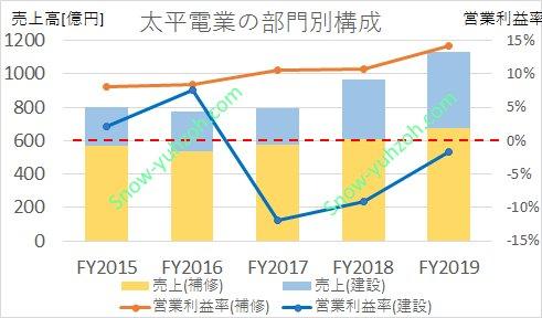 太平電業の補修工事部門、建設工事部門毎について、売上高と営業利益率の2015年度から2019年度までの推移を示した図。