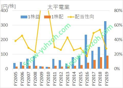 太平電業における、2005年から2020年までの1株利益(EPS)、1株配、配当性向の推移を示した図。