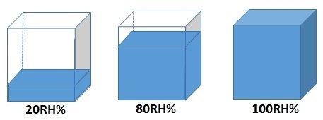 ある温度の空気における相対湿度20%、80%、100%の状態について、直方体を用いて表したイメージ図。