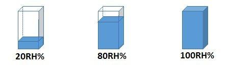 より低い温度の空気における相対湿度20%、80%、100%の状態について、小さい直方体を用いて表したイメージ図。
