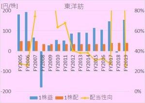 東洋紡における、2005年から2020年までの1株利益(EPS)、1株配、配当性向の推移を示した図。