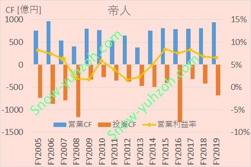 帝人における、2005年から2020年までの営業CF、投資CF、営業利益率推移を示した図。