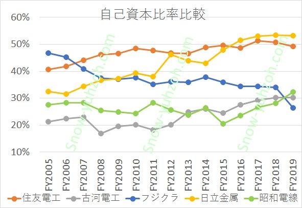 電線メーカー大手5社(住友電工、古河電工、フジクラ、日立金属、昭和電線)の2005年度から2020年までの自己資本比率推移を比較した図