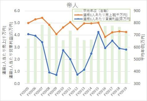 帝人における2005年度から2019年度までの1人当たり売上高、営業利益率と平均年収の関係性推移を表した図