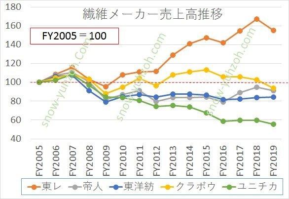 繊維メーカー大手5社(東レ、帝人、東洋紡、クラボウ、ユニチカ)の売上高について、2005年度を100としたときの2005年度から2019年度までの推移変化を相対比較した図