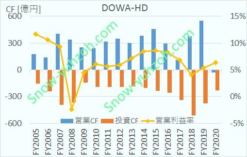 DOWAホールディングスの営業キャッシュフロー、投資キャッシュフロー、営業利益率について、2005年度から2020年度までの推移を示した図