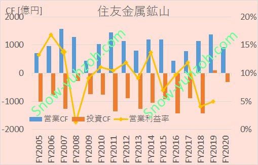 住友金属鉱山の営業キャッシュフロー、投資キャッシュフロー、営業利益率について、2005年度から2020年度までの推移を示した図