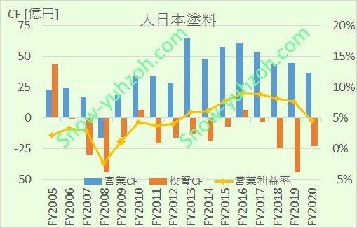 大日本塗料の営業キャッシュフロー、投資キャッシュフロー、営業利益率について、2005年度から2020年度までの推移を示した図