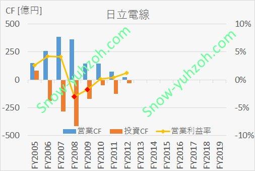上場廃止となった日立電線における、2005年から2013年までの営業CF、投資CF、営業利益率推移を示した図。
