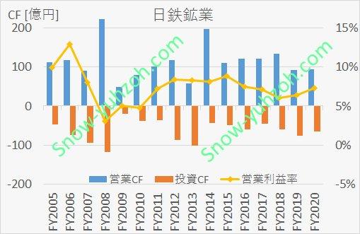 日鉄鉱業の営業キャッシュフロー、投資キャッシュフロー、営業利益率について、2005年度から2020年度までの推移を示した図