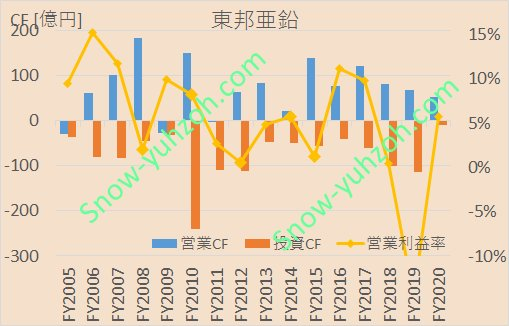 東邦亜鉛の営業キャッシュフロー、投資キャッシュフロー、営業利益率について、2005年度から2020年度までの推移を示した図