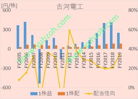 古河電工における、2005年から2020年までの1株利益(EPS)、1株配当、配当性向の推移を示した図。