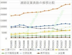 国内非鉄大手8社(三菱マテリアル、JX金属、住友金属鉱山、三井金属鉱業、DOWAホールディングス、古河機械金属、日鉄鉱業、東邦亜鉛)について、2005年から2020年までの連結従業員数推移を比較した図