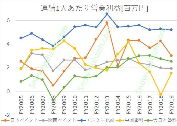塗料メーカー大手5社(日本ペイント、関西ペイント、エスケー化研、中国塗料、大日本塗料)の従業員1人あたり営業利益について、2005年度から2020年までの推移を比較した図