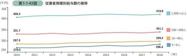 規模別企業数(1000人以上、100~999人、10~99人、5~9人)について、2010年から2018年までの平均給与額の推移を示した図。