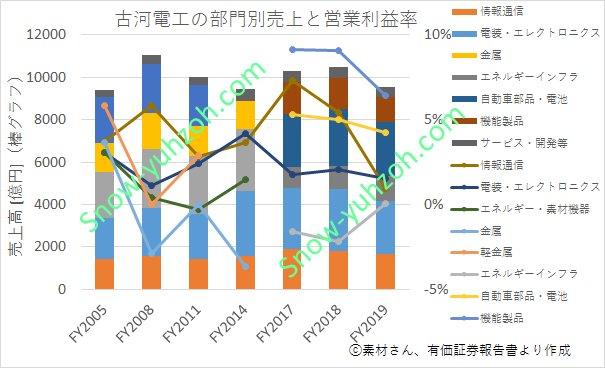 古河電工における2005年度から2019年度までの部門別売上と営業利益率推移を表した図