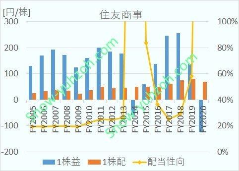 住友商事のEPS,1株配当、配当性向について、2005年度から2020年までの推移を示した図