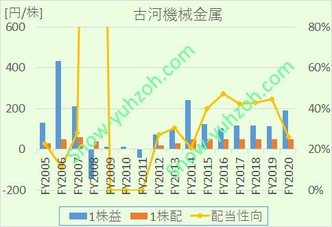 古河機械金属のEPS、1株配当、配当性向について、2005年度から2020年までの推移を示した図