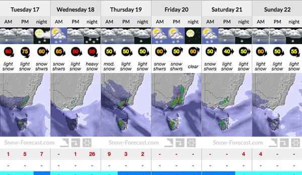 Ben Lomond snow forecast