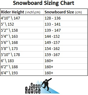 2975bab35180 How to pick the best sizing for your snowboard