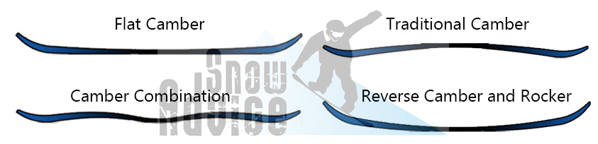 A visual guide to snowboard types