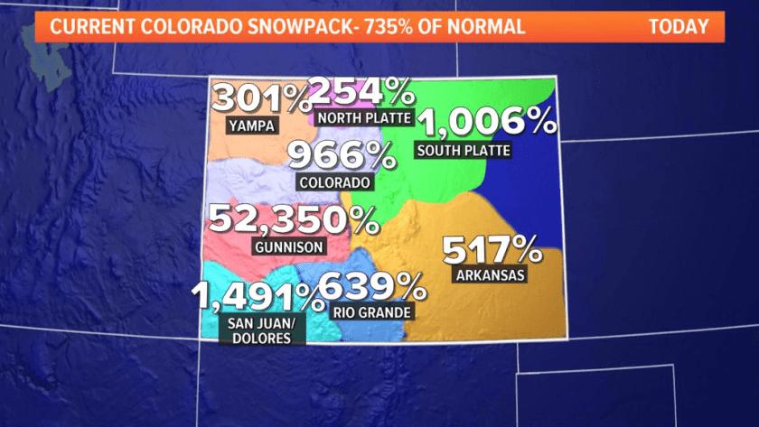 colorado, snowpack, Gunnison Basin,