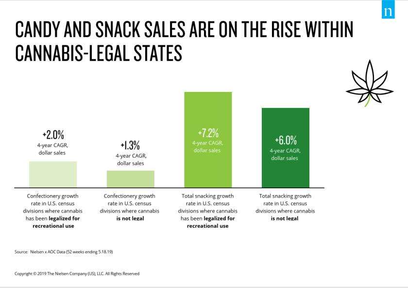 marijuana, snack sales