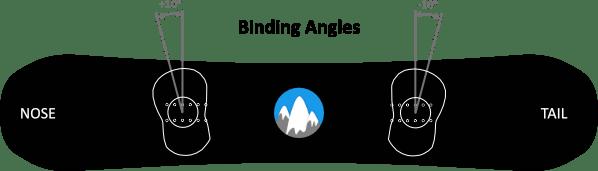 Binding angles top view