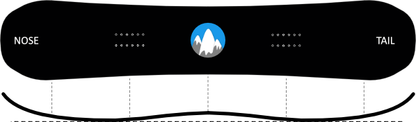 hybrid camber profile