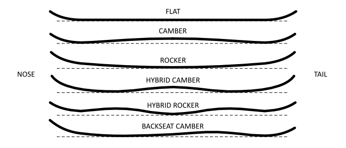 Snowboard Camber Types