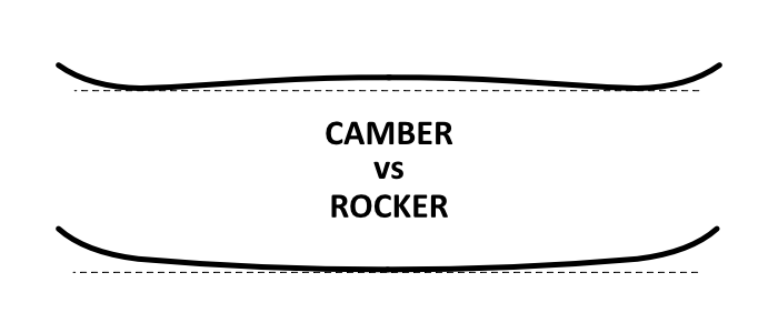 Camber vs rocker side view