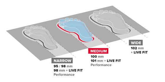 zdjecie przedstawia grafikę trzech rodzajów dopasowania stopy do buta marki Atomic na sezon 2015