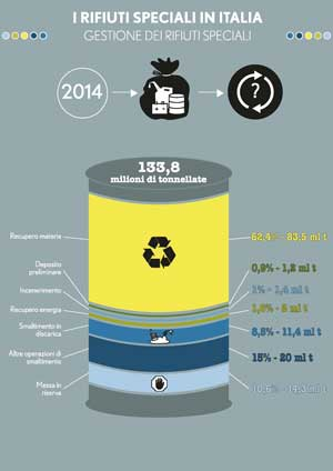 4-infografica-RS_gestione