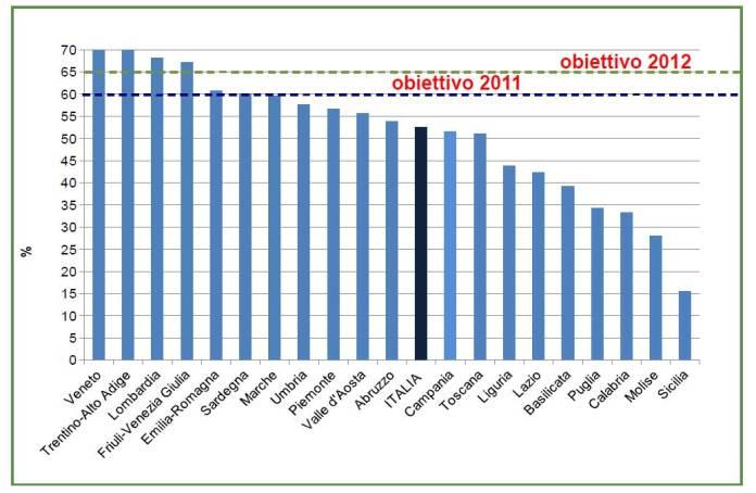 Percentuale di raccolta differenziata dei rifiuti urbani (2016)
