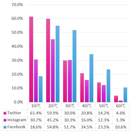 世代別利用率グラフ