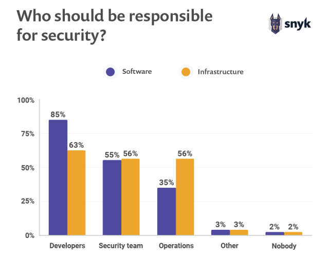 open source security survey on who should be responsible for security in organization