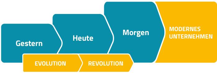 Digitaler Wandel - Evlution und Revolution