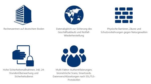 Microsoft cloud Deutschland: 360 Grad Sicherheit
