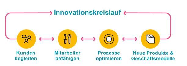 Innovationskreislauf Dicide